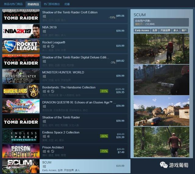 曾登上Steam畅销榜第一,这款首周销量70万的游戏让人知道了生存不易