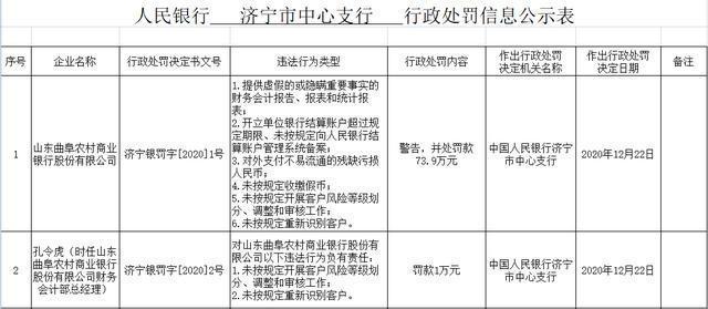 山東曲阜農商行6宗違法遭罰74萬 未按規定收繳假幣