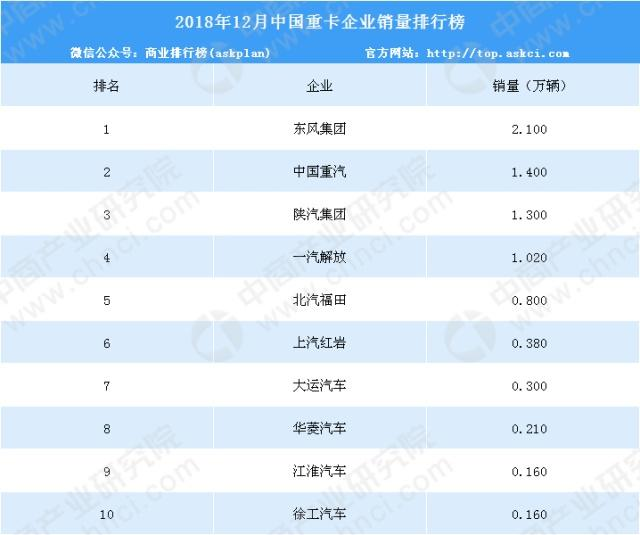 2018年重卡企业销量排名:解放全年销量26.13万辆,增长9%