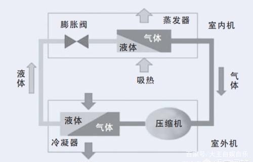 空调是怎么换气的原理_空调什么符号是换气