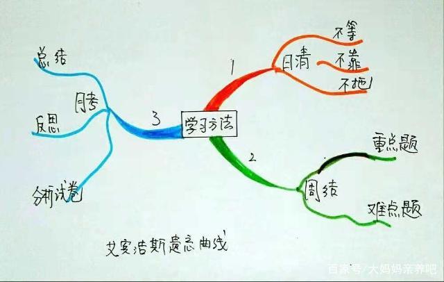 衡水中学循环式学习法,可借鉴