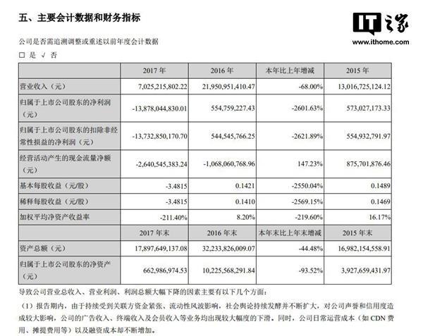 it 网站:乐视网2017年巨亏138.78亿元-U9SEO
