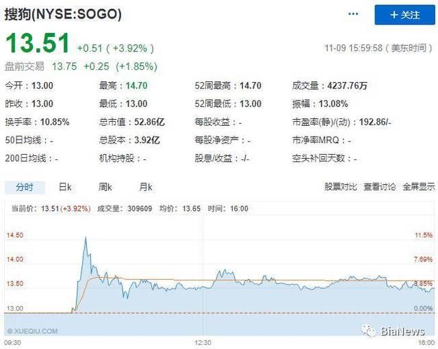 搜狗IPO:张朝阳第四次敲钟,搜狐坐拥三家上市公司