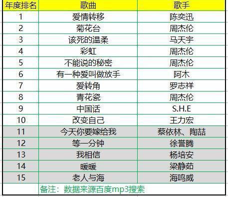 2000~2018年十大流行歌曲排行榜:谁把青春写