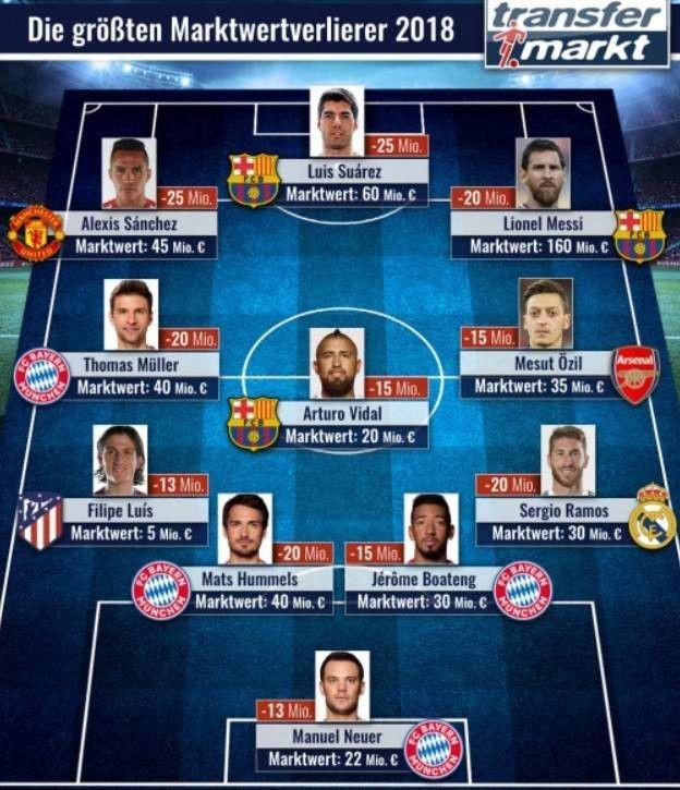 球员身价下跌11人阵容都有哪些球星?梅西身价下跌2000万欧元