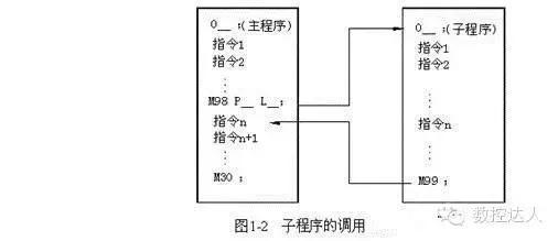 高级数控编程--子程序调用及编程举例
