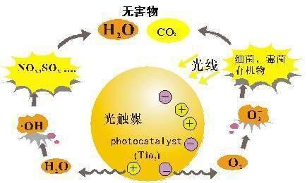 光触媒除甲醛的特点