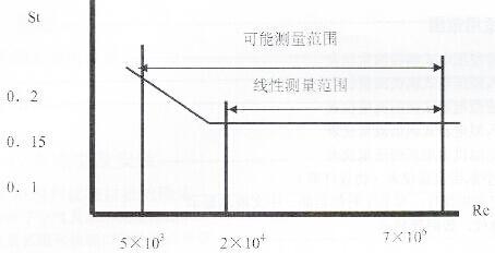 涡街流量计技术选型