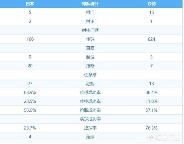 日本队以传控为主,战沙特只有27%的控球率,国