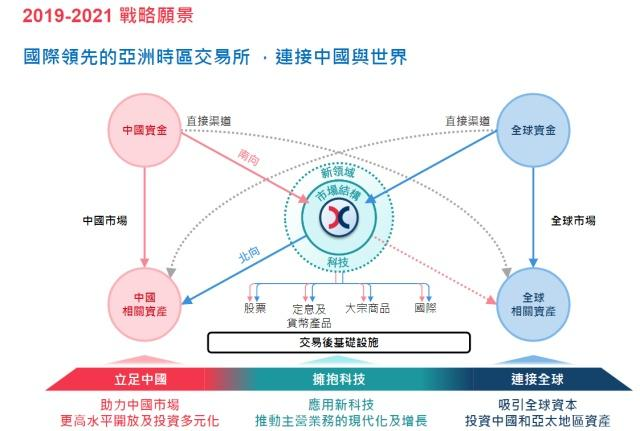李小加:将在沪深港通的交易后分配中应用区块链技术