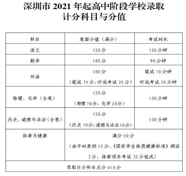 深圳市将于2021年实施新中考方案,逐步改变一考定终身