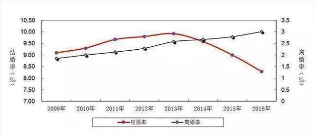 """中国单身男女已近2亿,""""恐婚族""""到底在怕什么"""