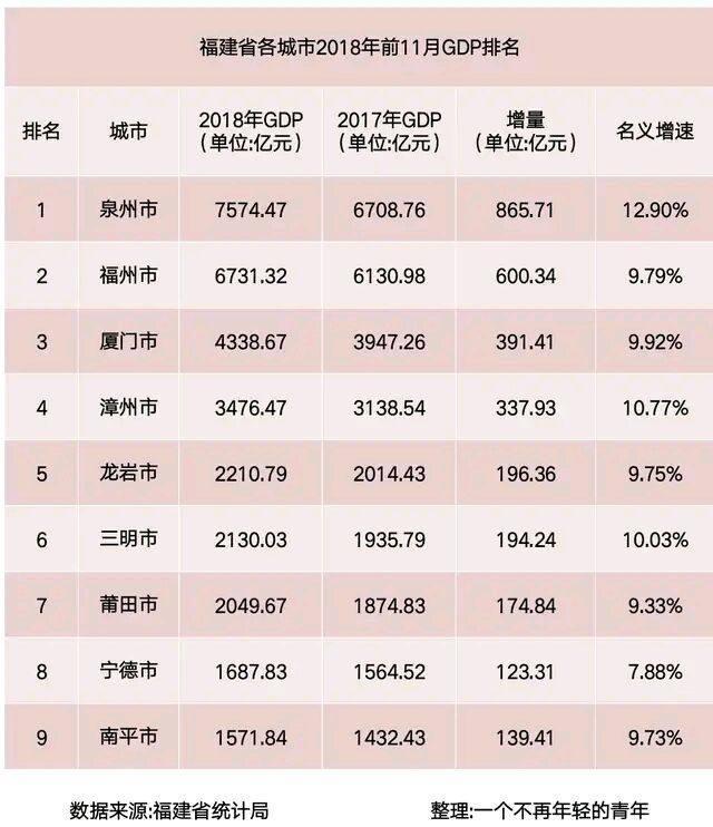 龙岩gdp排名增速_最新 中国百强城市排名更新 40城上升,35城下跌
