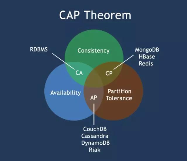 CAP 理论