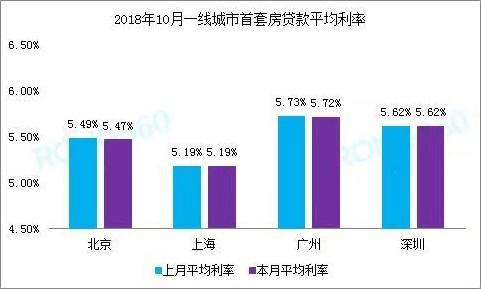 部分地区房贷利率下调,什么原因?