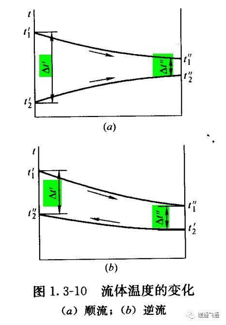 「干货分享」板式换热器设计计算
