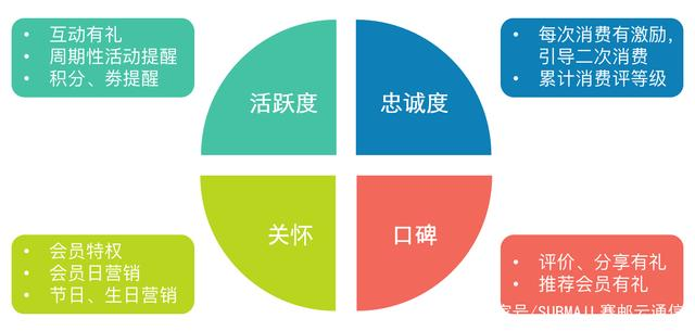 苏州惠商教您做好会员营销的四个关键维度