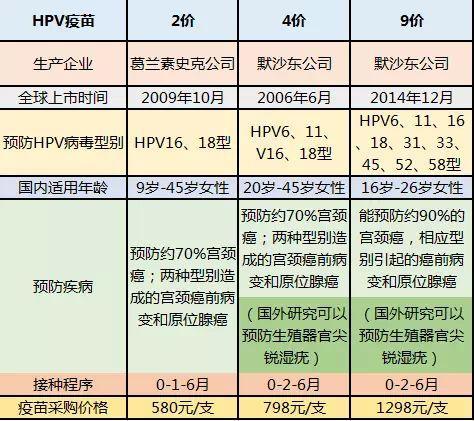 北京九价hpv疫苗价格多少钱、预约接种医院及适合人群年龄段