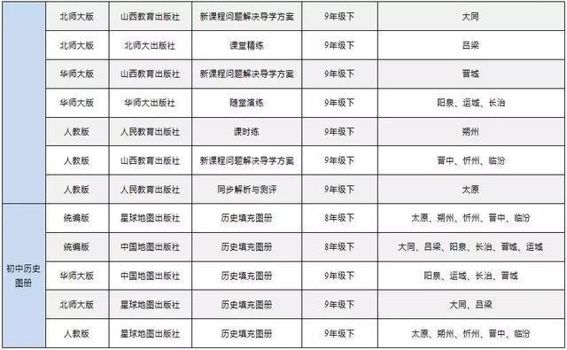 关于印发《山西省2019年春季学期义务教育道德与法治、语文、历史三科教辅材料目录》的通知