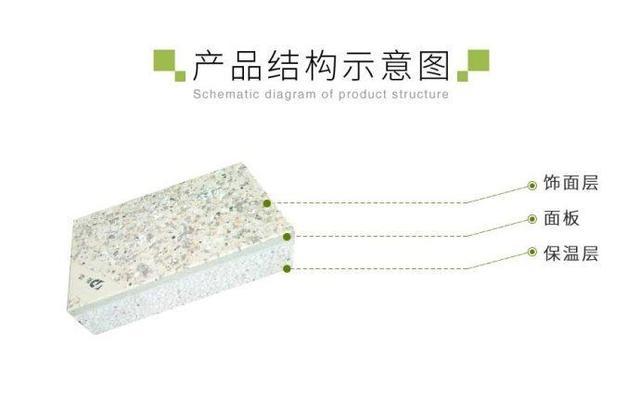 保温一体板保温装饰系统介绍