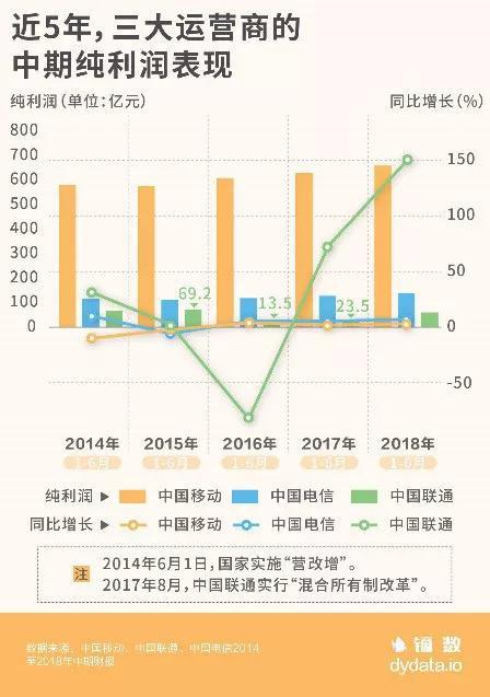 三大运营商业绩:平均日赚约4.3亿元 中国移动仍占净利润大头三大运营商业绩:平均日赚约4.3亿元 中国移动仍占净利润大头