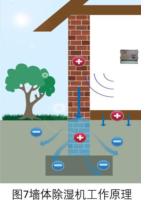 电渗透除湿是返潮住宅的首选
