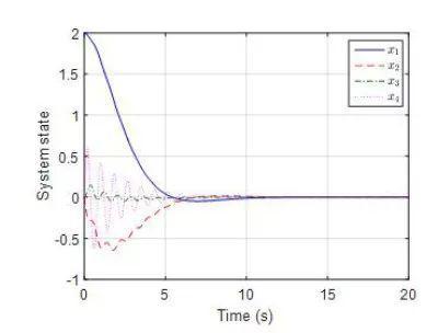 研究人员提出非线性吊车系统智能优化控制方法