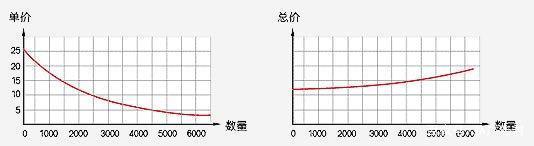 �槭裁串��杂∷⒃蕉嘣奖阋�?
