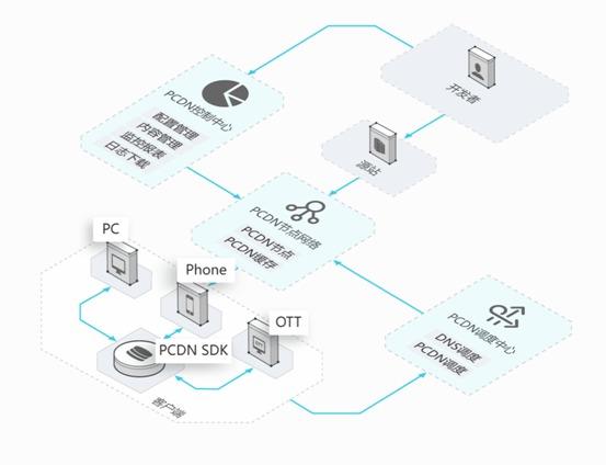 CDN降价之后, 阿里云PCDN正式开放申请