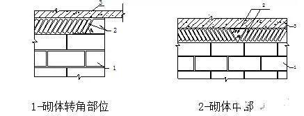 屋面工程施工标准做法解读