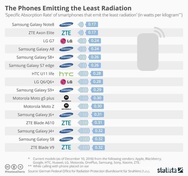 2019年防辐射排行榜_2019年手机辐射排行榜 了解辐射对人体的危害吗