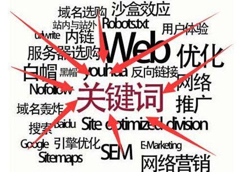 网站如何定位关键词_关键词的内容原如何找【seo培训视频第四节】
