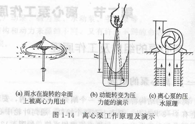 离心泵工作原理演示图