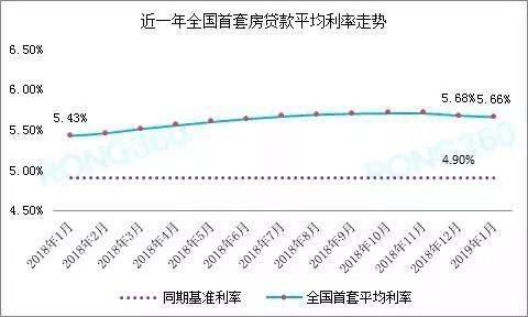 首套房贷利率下降是真的吗 首套房贷利率现在是多少还会下降吗