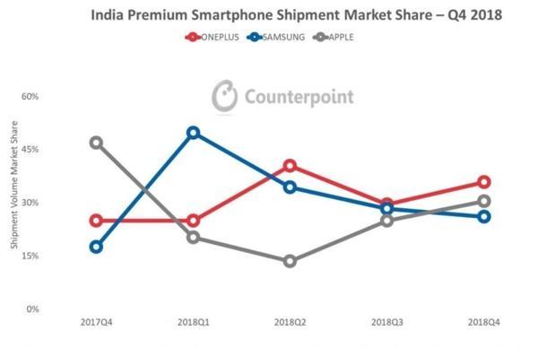 Counterpoint报告:一加获2018年印度高端手机销量第一