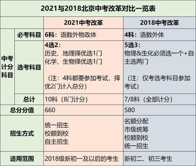 2021年北京新中考