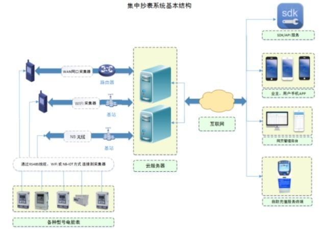 远传预付费能耗监测管理系统