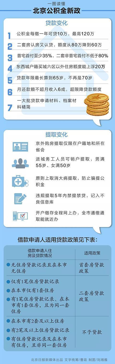 北京公积金贷款、提取新政,下周一正式施行|其它城市户口信息-厦门户