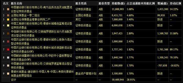 「股市停牌」增仓超过10亿的股票有哪些?
