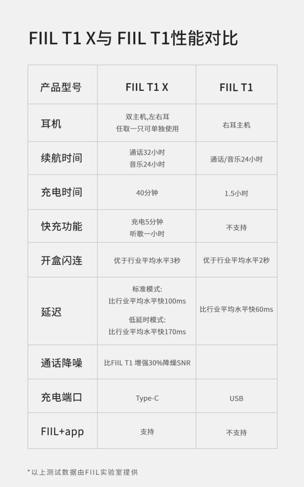 it 网站:全网探底299元:汪峰FIIL T1 X真无线运动耳机首发开卖-U9SEO