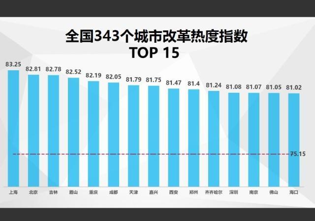 中国经济体制改革基金会改革热度显著提升!你所在的城市在什么位置?