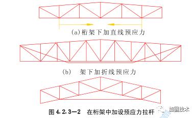 钢结构加固原理