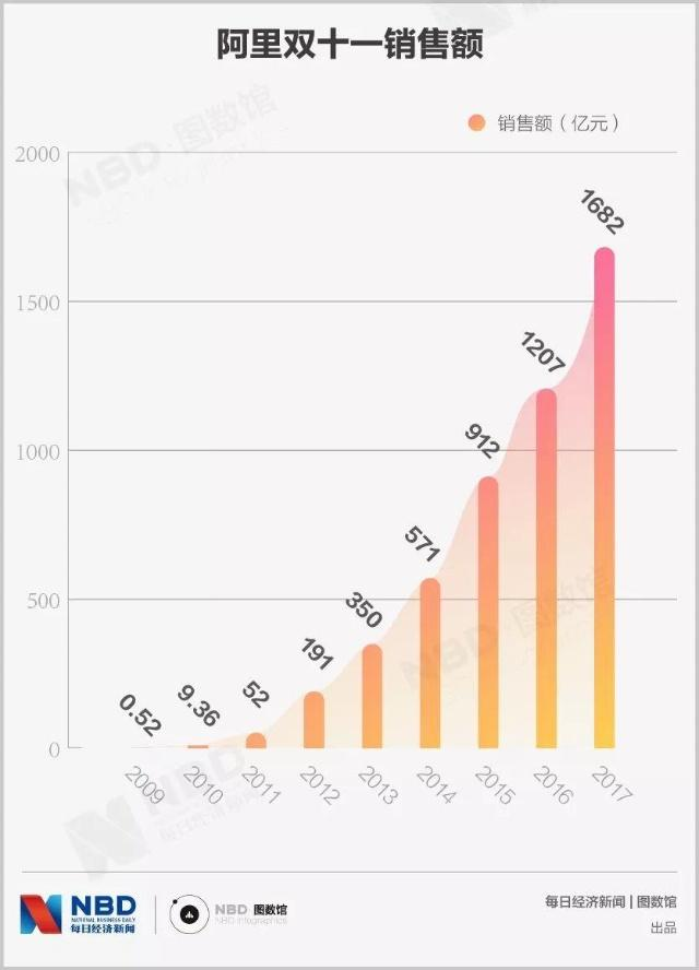 天猫双11新纪录诞生!近两年双十一抢购成交总金额+时间对比