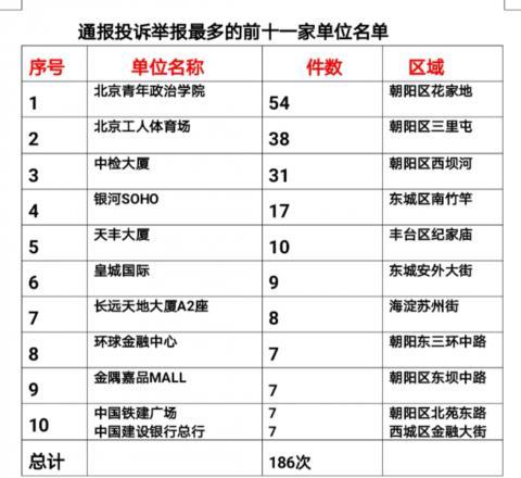 北京违法吸烟行为将纳入信用档案联合惩戒