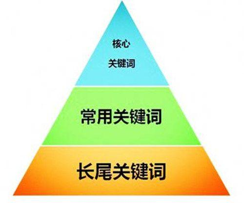 选择合适的关键词,我们可以从这几方面出发?