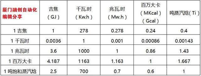 导热油热量计量过程中常见的热量单位之间的换算