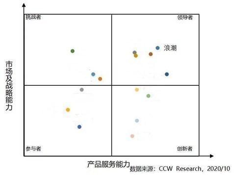 中國PaaS市場研究報告出爐,浪潮綜合競爭力排名穩居第一