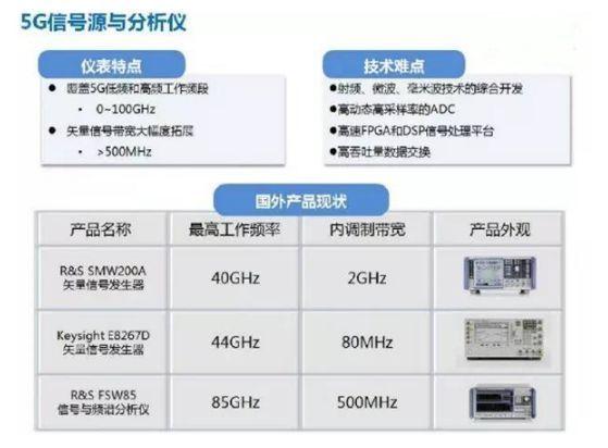 全球5G及IoT测试仪器竞争格局正在改变