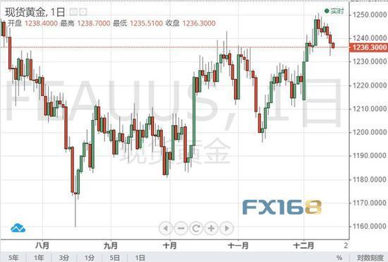 今年最后的美联储决议来袭 黄金本周如何交易? 股指喊单直播 第2张