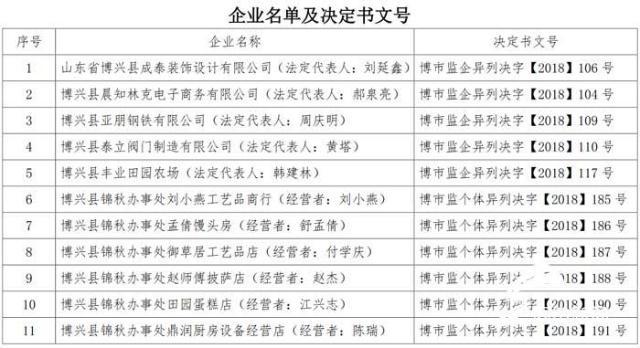 公告!滨州博兴这11家企业被列入经营异常名录